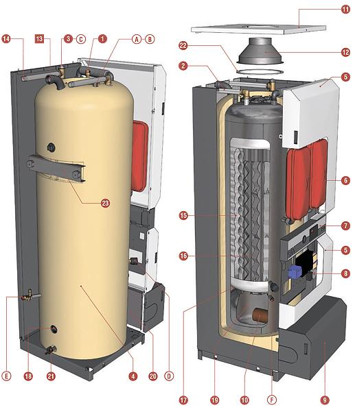 Устройство котла ACV HeatMaster 71