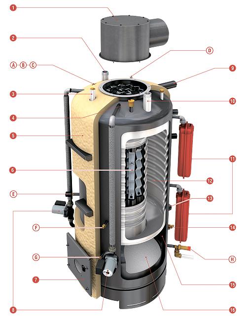 HeatMaster 200 F RIELLO
