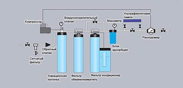 определить вода после фильтра аквафор пахнет сероводородом этим вкладкам